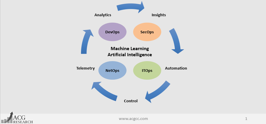 Retooling IT Operations with Machine Learning and Artificial Intelligence