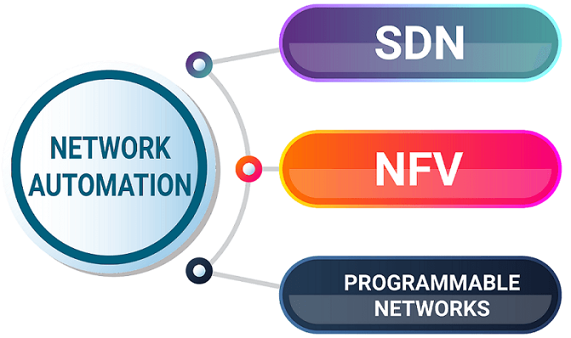 Network Automation: Road to Programmable Networks