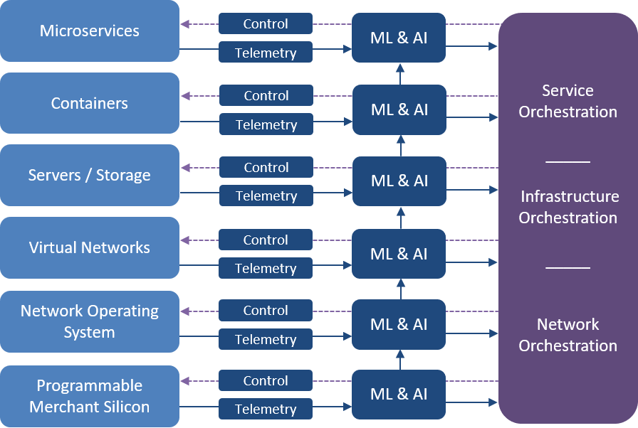 Disaggregation: The Key Driver for Cognitive Multi-Cloud Infrastructure