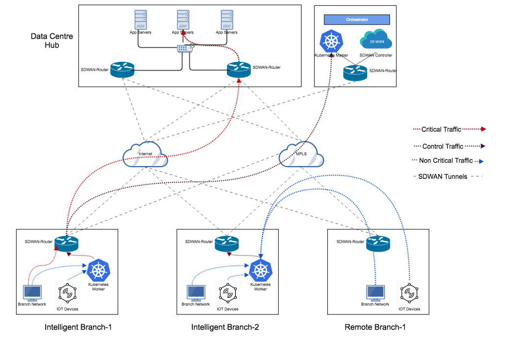 Enabling Intelligent Branch with SD-WAN and Kubernetes