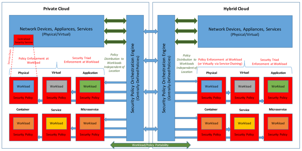ONUG Webinar Recap: Software-Defined Security Services Working Group