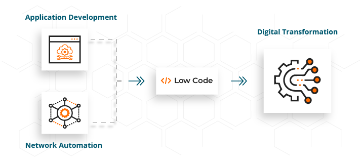 The Role of Low-code Network Automation in Digital Transformation