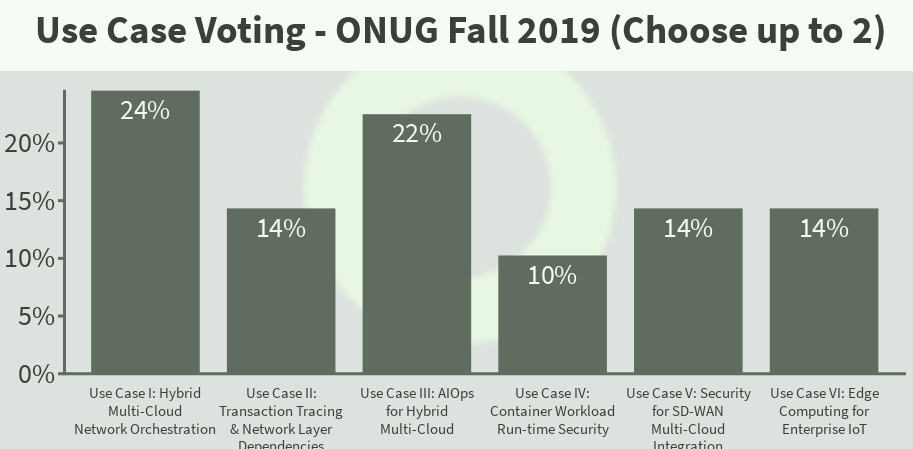 The Results Are In: ONUG Fall 2019 Use Case Voting